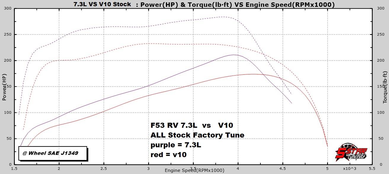 stock 73 vs stock v10 F53