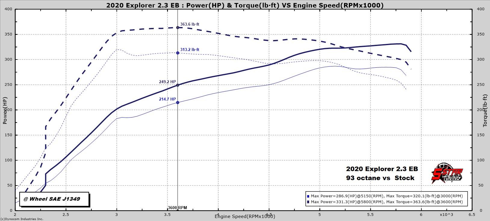 2020 2.3 Explorer XLT 93 Oct