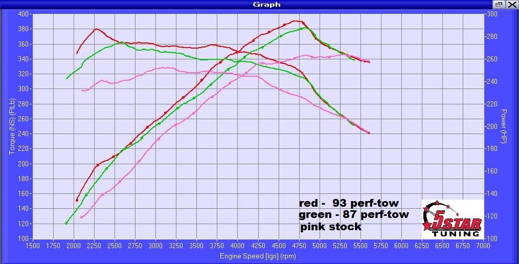Got a 2015-2017 F150 2 7L V6 Ecoboost? - 5 Star Tuning