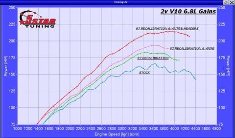 Got a 1997-2010 V10 6 8L? - 5 Star Tuning