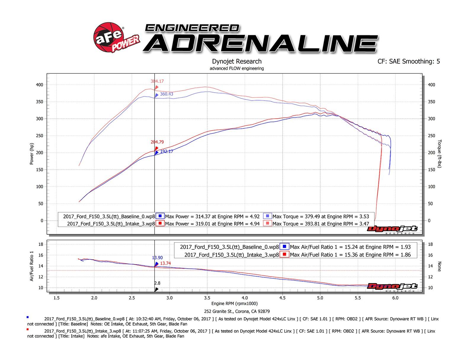 3 5l 1997 Engine Diagram 2017 2018 Raptor 35l Ecoboost Afe Momentum Xp Pro Dry S Cold Air 51 73120 B