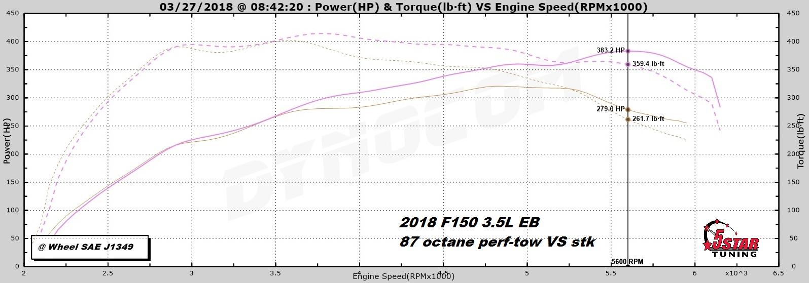 87 perf-tow vs stk hp