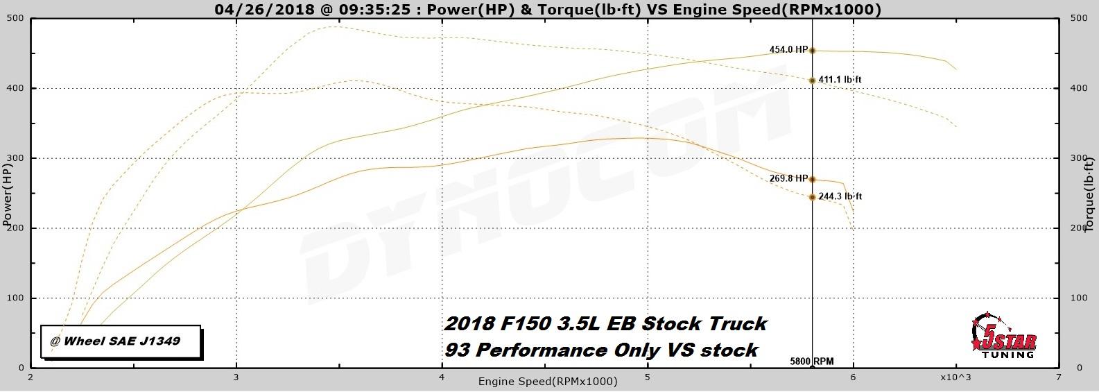 Got a 2017-2019 F150 3 5L V6 Ecoboost? - 5 Star Tuning