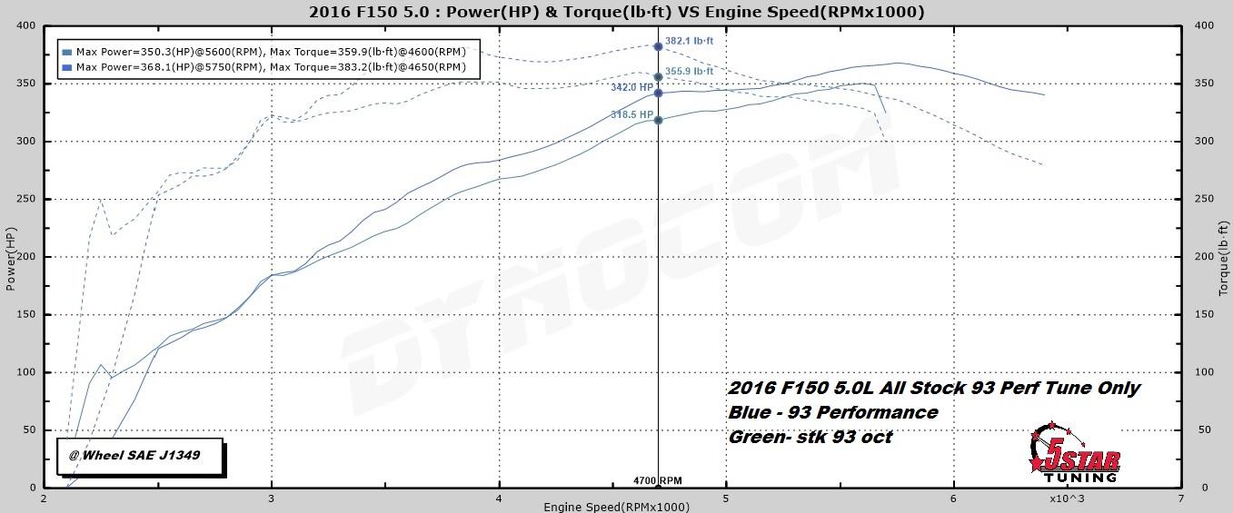 f150 5.4 vs 5.0 specs