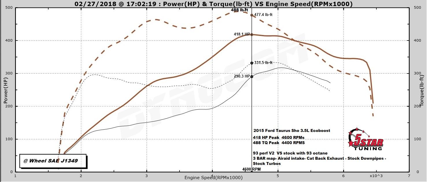 Got A 2010 2016 Ford Taurus Sho Ecoboost 5 Star Tuning 4 2 V6 Engine Diagrams Dyno Graphs