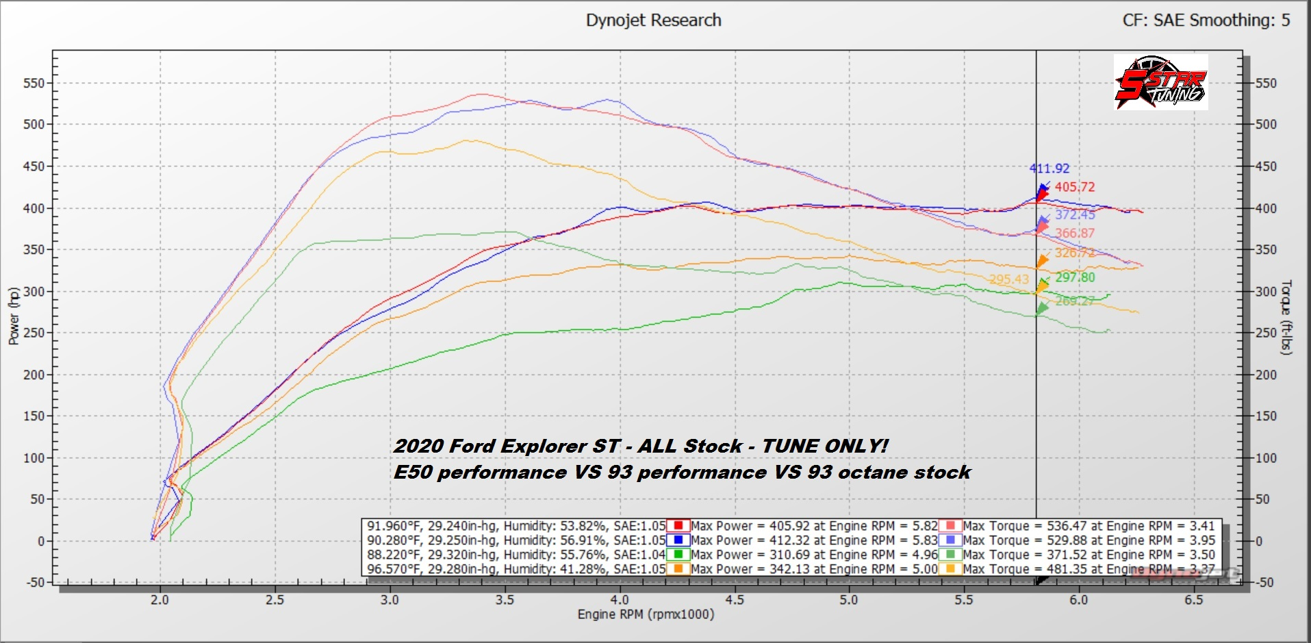E50 perf VS 93 perf VS 93 octane stock HP