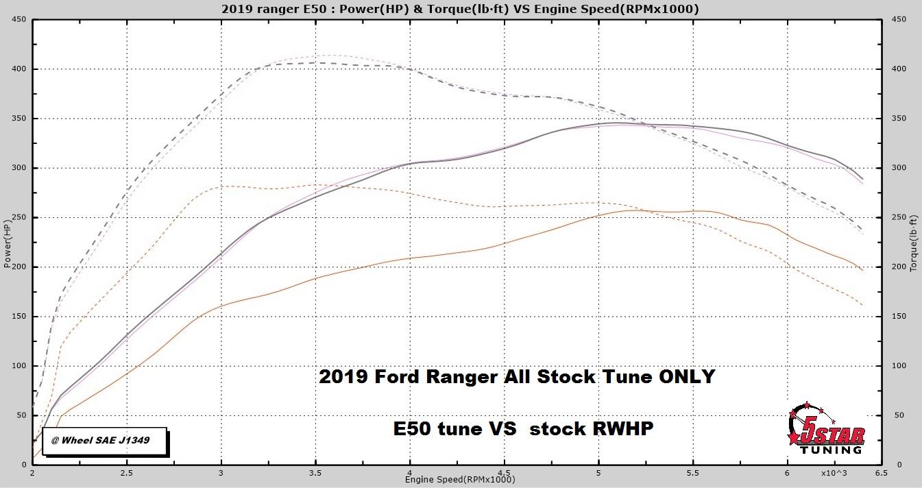 E50 vs Stk 2019 Ford Ranger