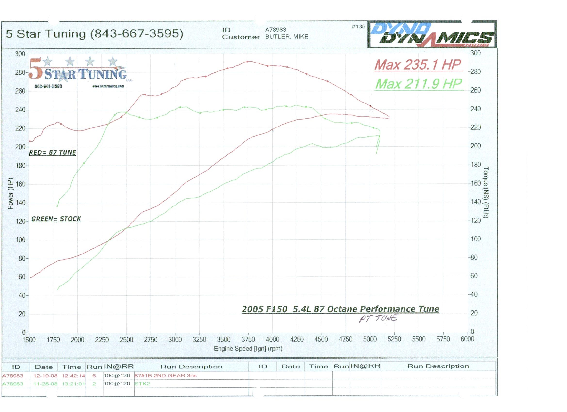 Got A 54l V8 5 Star Tuning 03 Big Dog Wiring Diagram Dyno Graphs