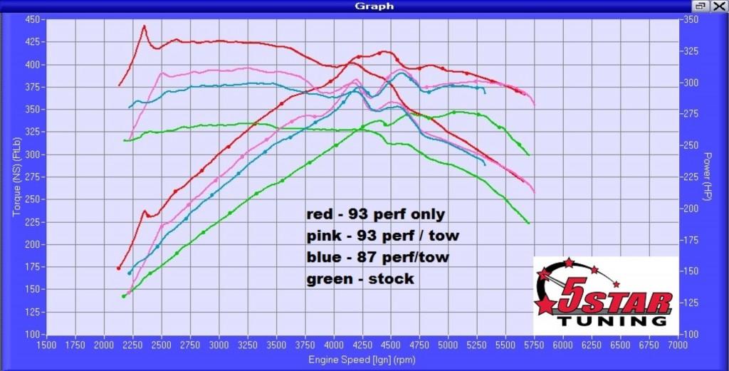 2015 F150 3.5L Eco Boost Tuned ! - 5 Star Tuning