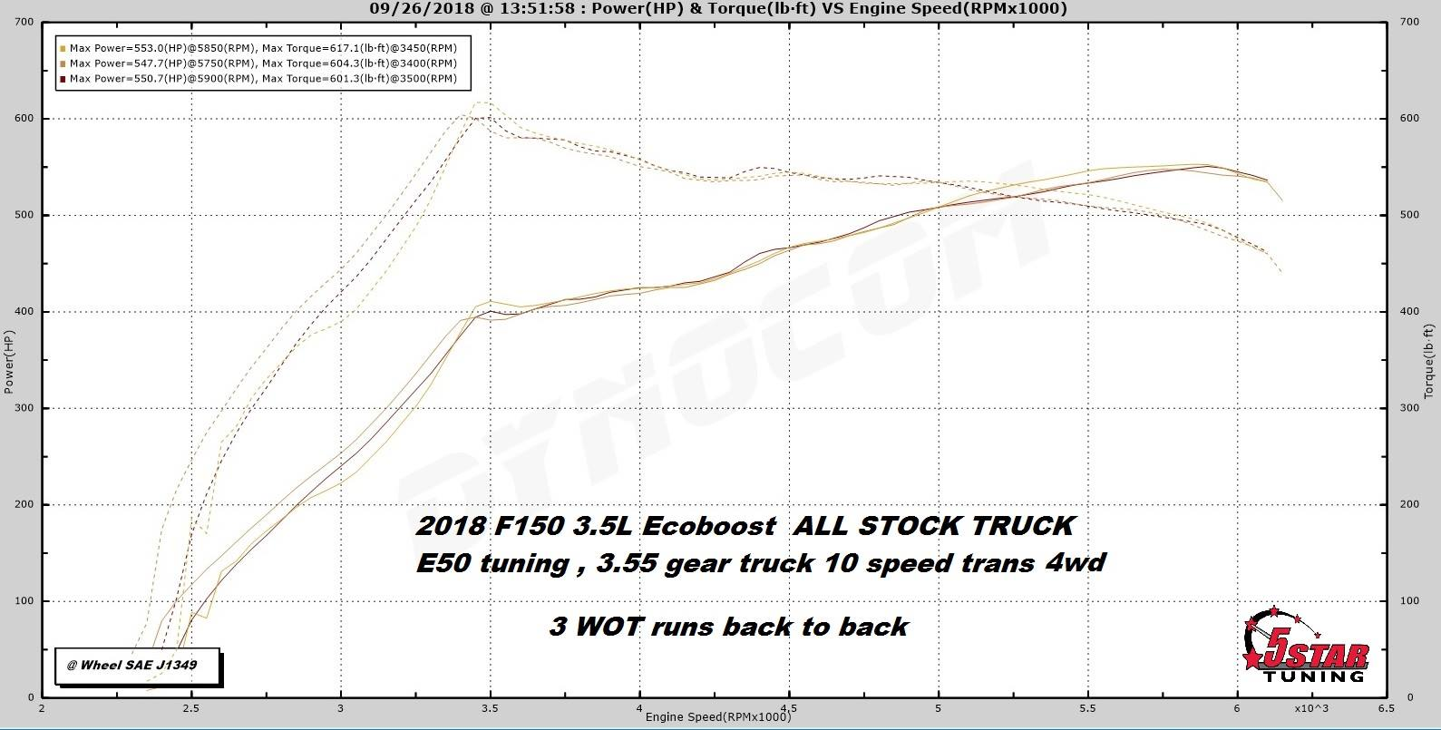 Now Released! e30 & e50 Tunes For Your 2017-2019 F150 3 5L