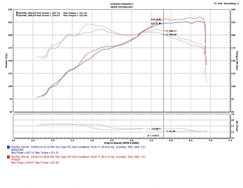 Injen 13 Ford Explorer 3.5L V6 Polished Short Ram Intake w/ MR Tech/Air on