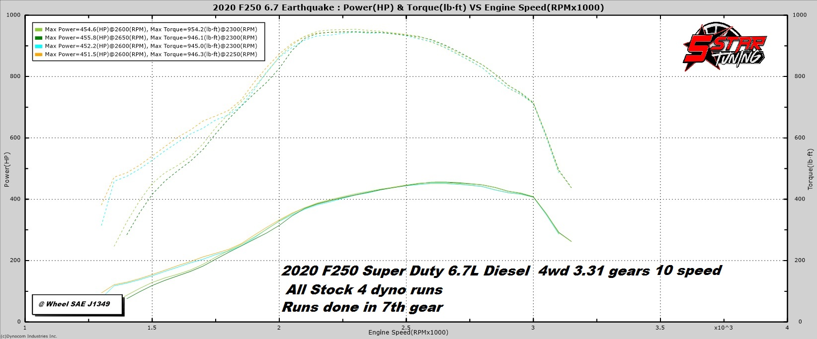 stock 2020 SD 6.7 diesel